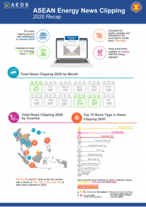 Energy News Clipping 2020 Infographic